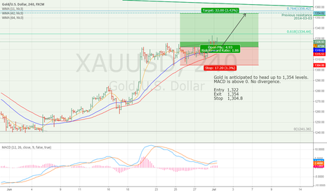 XAUUSD: Gold to continue up to 1,354 levels