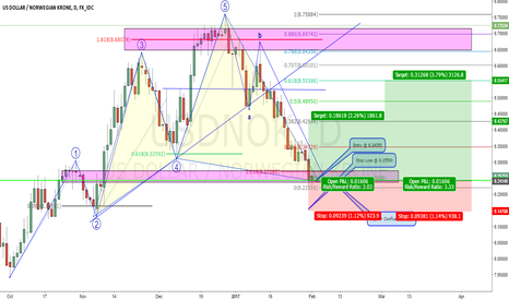 USDNOK: USDNOK Advanced Harmonic Completion Opportunity