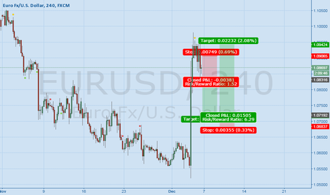 EURUSD: 12.04.15 before fomc