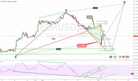 EURUSD: EURUSD Hidden Bullish Divergence RSI 14