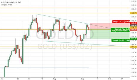 GOLD: Short gold
