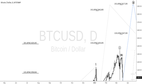 BTCUSD: BITSTAMP Daily EW Count