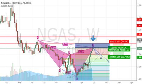 NGAS: Natural Gas Cypher Pattern complete [Short]