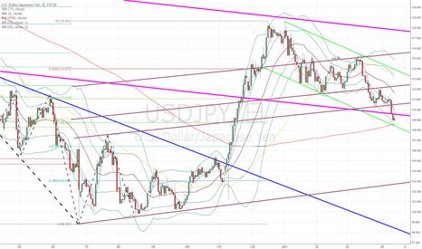USDJPY: ドル円:ある程度下落した。はね返りのロングも興味深い