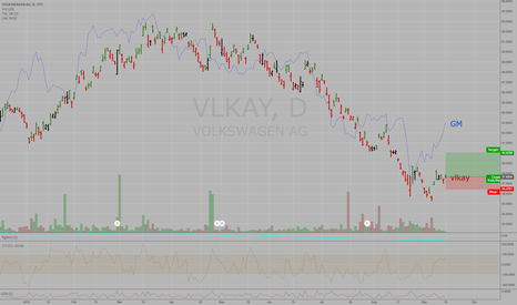 VLKAY: Volkswagen - VLKAY - Daily - Turned up from oversold