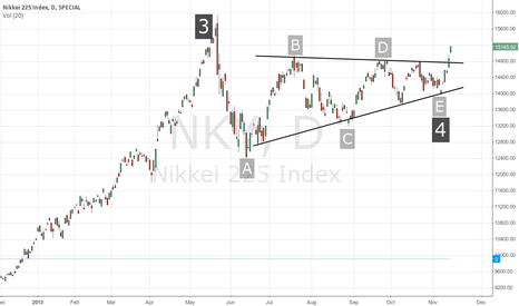 NKY: Nikkei