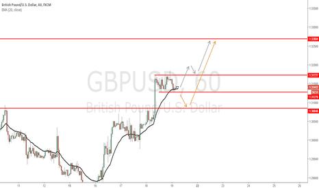 GBPUSD: GBPUSD - 2 possible scenarios