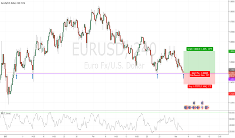 EURUSD: EURUSD is at key support level, good level to get long
