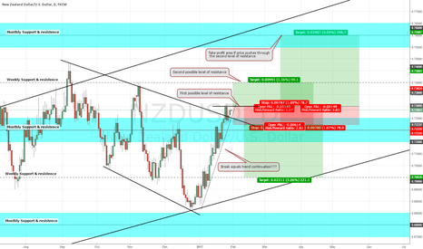 NZDUSD: NZD/USD LONG with a SHORT SAFETY