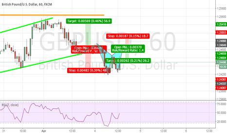GBPUSD: GBPUSD Potential BAT Pattern opportunity