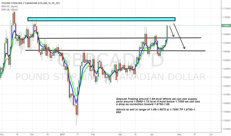 GBPCAD: Gbpcad sell on strong supply zone