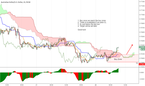 AUDUSD: Let's try to get on cheap..