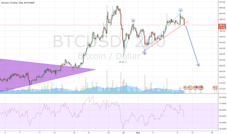 BTCUSD: Bitcoin one more leg down