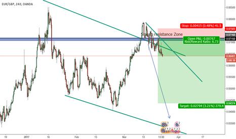 EURGBP: Short EUR/GBPY