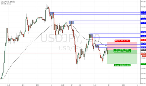 USDJPY: Trade Idea: USDJPY Short