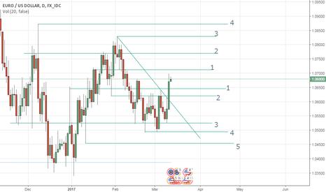 EURUSD: EUR/USD H1 Support Resistance for Short term Trade