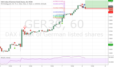 GER30: Good price to short time long poisition