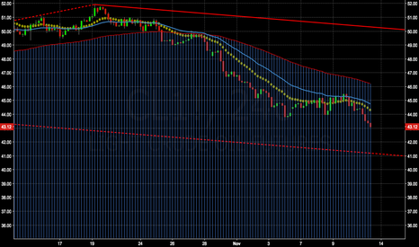 CL1!: Crude Short Trade