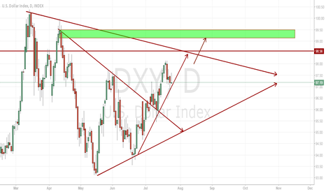 DXY: DXY Daily