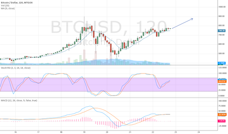 BTCUSD: Bout to smash $780 and touch $1000 next week.