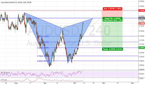 AUDUSD: Massive Gartley