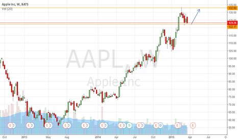 AAPL: Aplle Up