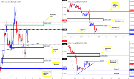 GBPUSD: Long from 1.2423...