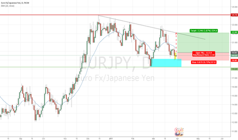 EURJPY: EURJPY - Inside Day Candle spotted!