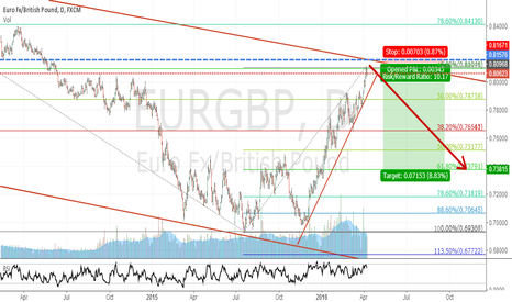EURGBP: EURGBP go bearish to 0.72791