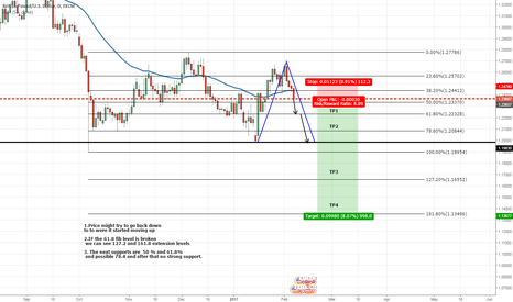 GBPUSD: GU - Potential Price Movements- Possible long-term short trade