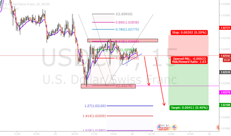 USDCHF: USDCHF short term Sell