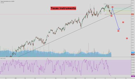 TXN: Texas Instruments