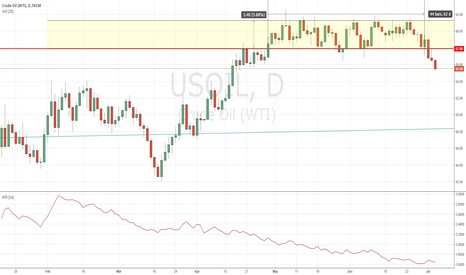 USOIL: WTI oil breaks sideway after 2 months of consolidation
