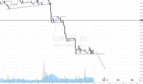 EURGBP: EURGBP SELL SETUP