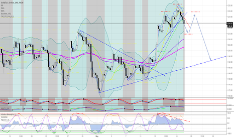 XAUUSD: Possibly H&S for GOLD