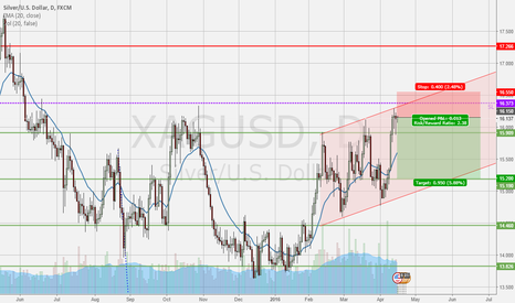 XAGUSD: SHORT SILVER – 2nd Try
