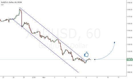 XAUUSD: Break Down Trend Line