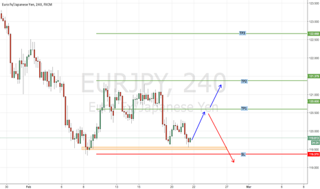 EURJPY: EURJPY : Buy Position Just Opened.