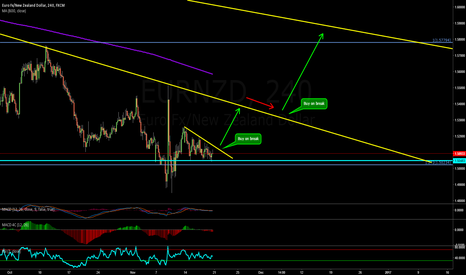 EURNZD: EURNZD Possible moves