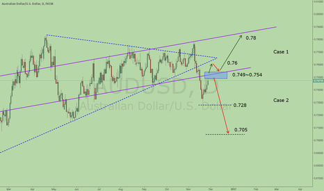 AUDUSD: Short AUD at this pullback, likely a Case 2