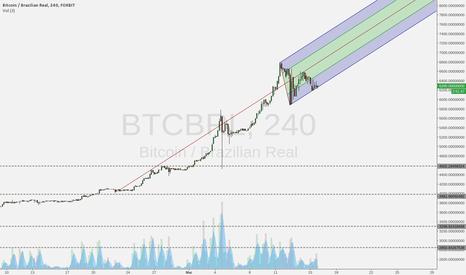 BTCBRL: Também quero fazer meu fork no Bitcoin!