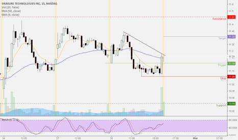 OSUR: OSUR Quick Day Trade