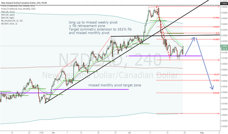NZDCAD: NZDCAD long 1st and short 2nd plan