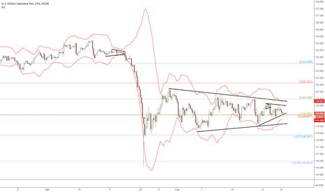 USDJPY: USD/JPY: Торговый сетап на основе сжатия волатильности