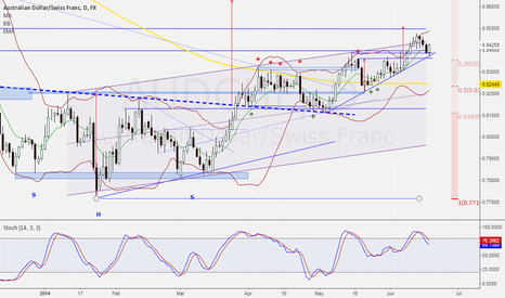AUDCHF: The bullish are back for now...