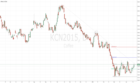 KCN2015: KC N5 – Coffee, short-term retracement