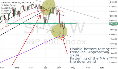 SPX: update to recent SPY downtrend