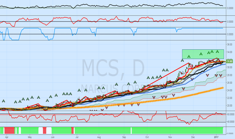 MCS: Marcus Corp (MCS): Very Strong Uptrend