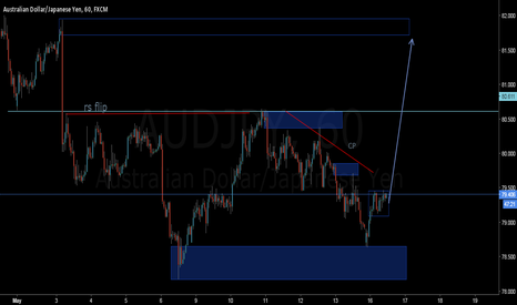 AUDJPY: the candle in decision box, it's going up