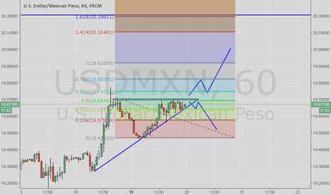 USDMXN: usdmxn long or Short ?